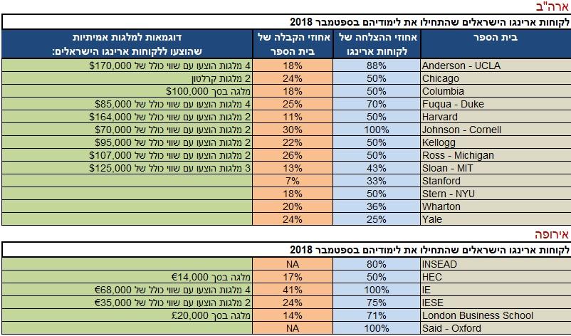 תוצאות קבלה של לקוחות ארינגו הישראלים לשנת 2018